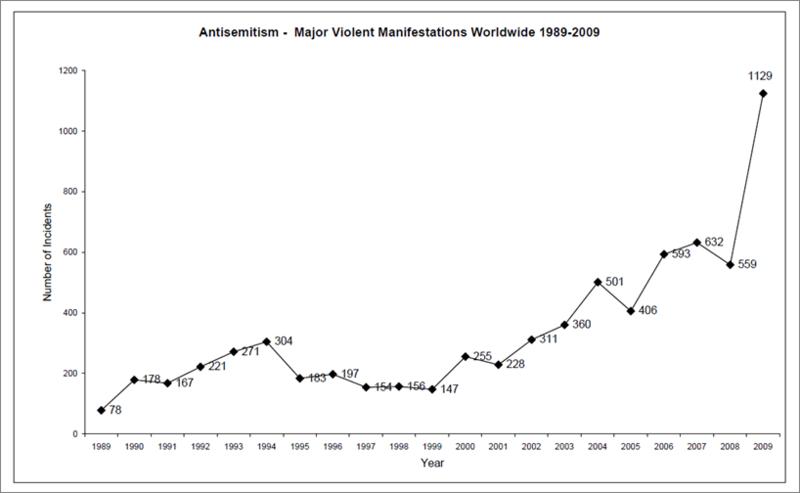 Anti semitism incidents graph