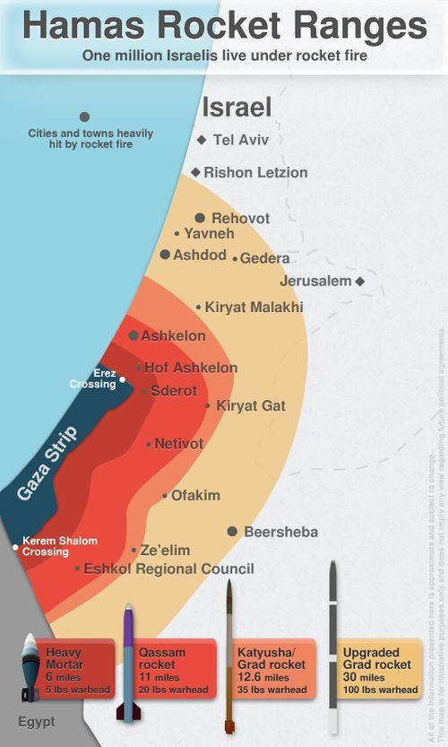 Hamas rocket range